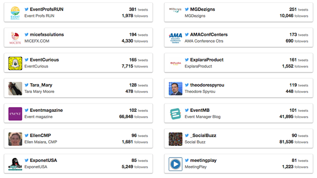 Leaderboard on social wall showing top users